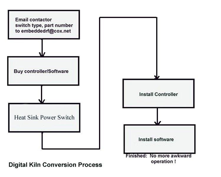 SKC Refractory Oven   Kiln Conversion steps to digital control Arizona Phoenix